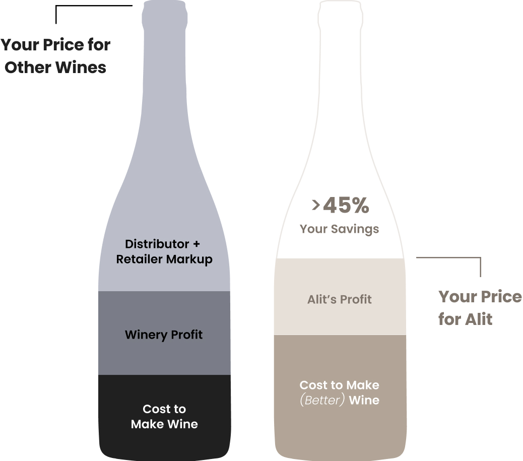 Alit Wine Pricing Breakdown